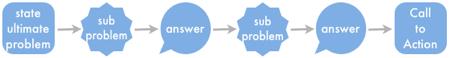 Post-Process-2