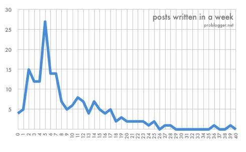 Posts-Per-Week-1