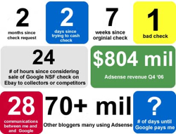 Adsense-By-The-Numbers