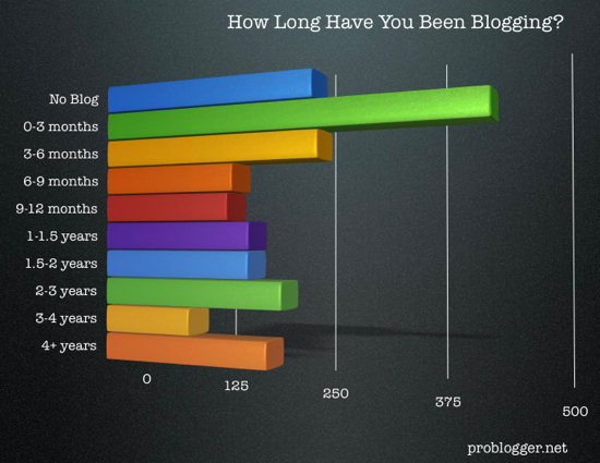 Length-Of-Blogging