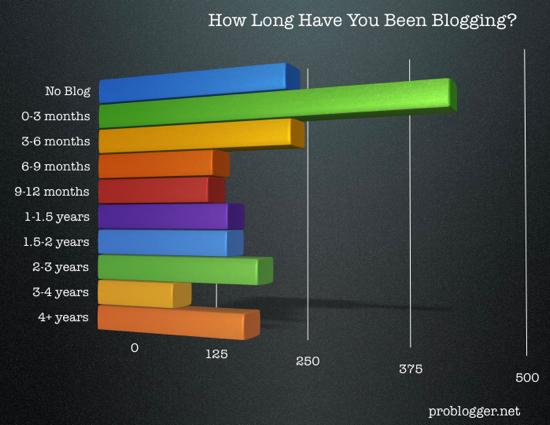 Length-Of-Blogging