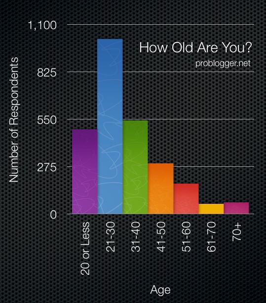 Poll-Age