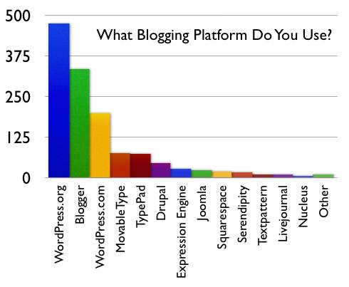 Blog-Platforms