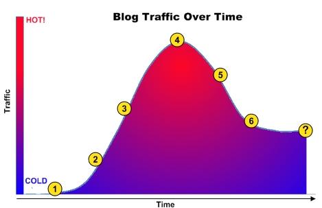 Traffic V Time