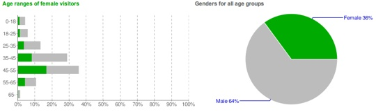 Youtube-Demographics-2