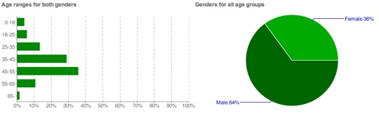Youtube-Demographics