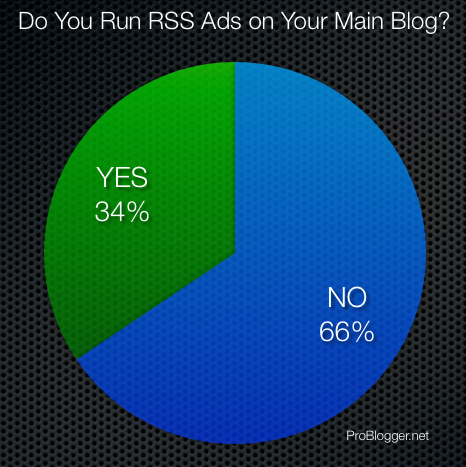 Rss-Advertising