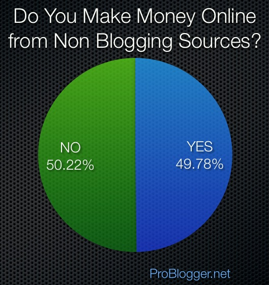make-money-non-blogging-sources.png