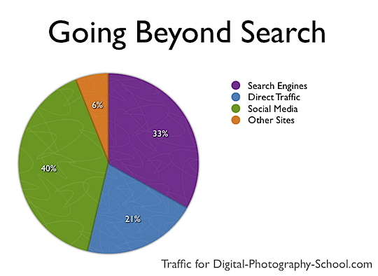 How to Get Search Engine Traffic to Your Blog