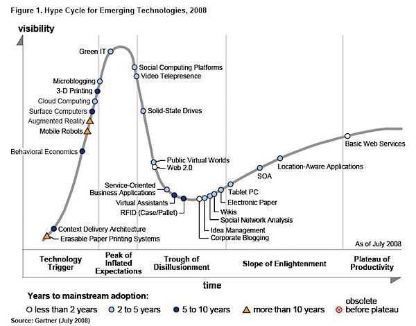 gartner-hype-cycle-2008.jpg