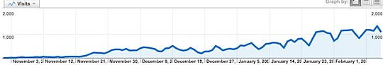 twitip-search-traffic.png