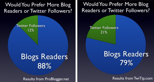 blog-readers-twitter-followers-compared.jpg