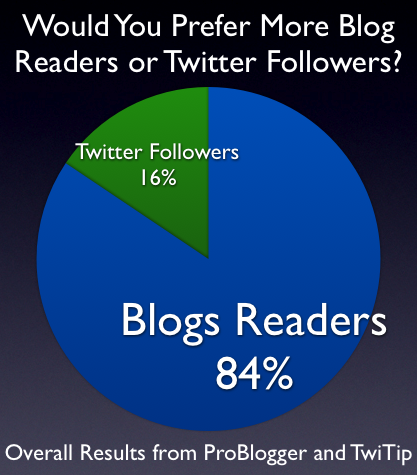 blog-readers-twitter-followers-overall.png