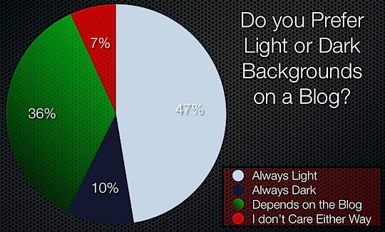 blog-backgrounds-poll-results.png