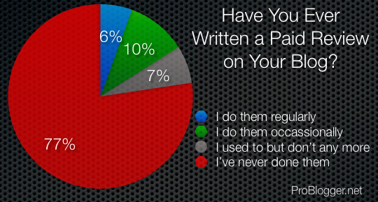 paid-reviews-blogs-poll.png