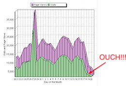 search-traffic-fall.png
