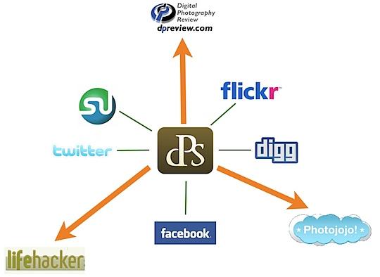 promote blog 3