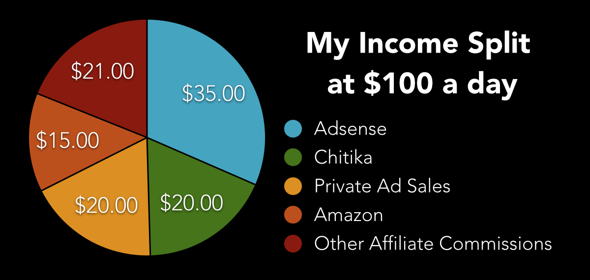 blogging income split