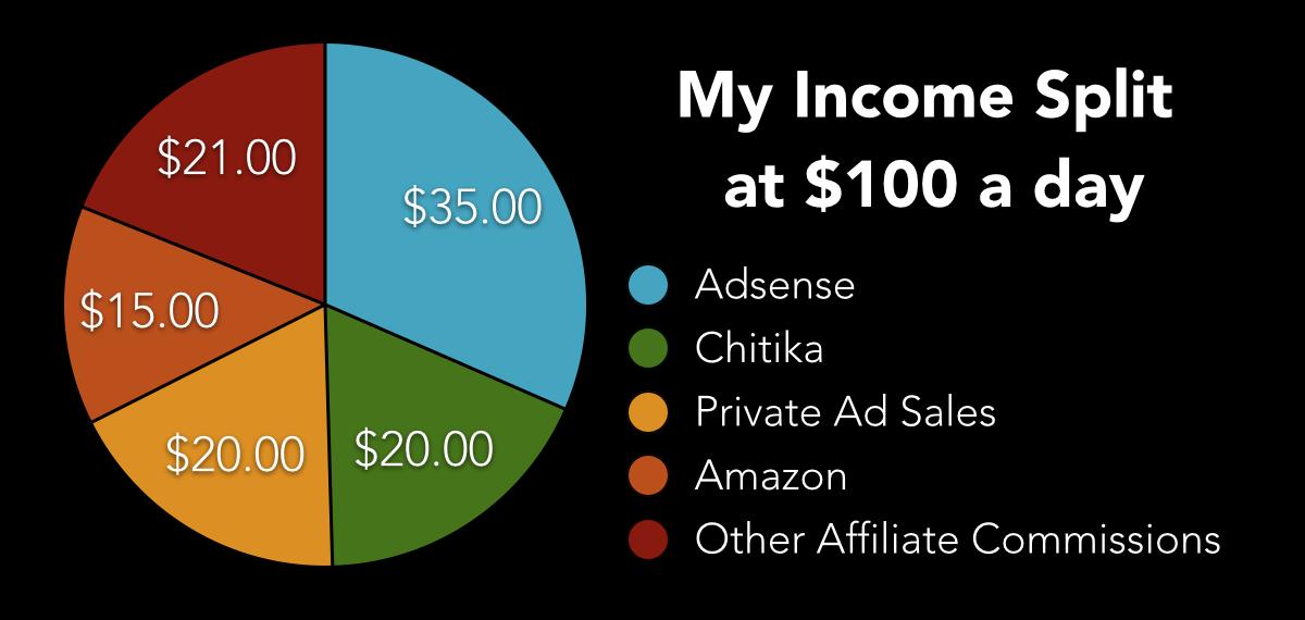 blogging income split