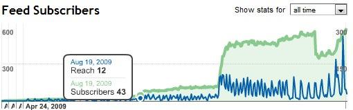 feedburner-stats.jpg