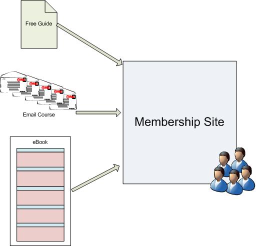 reusable_content_4_membership.png