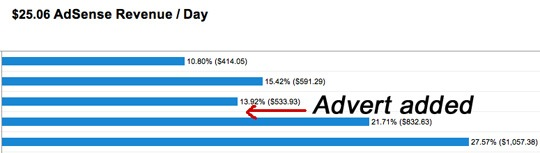 Graph showing increase in adsense revenue.