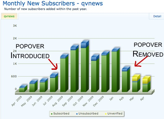 Image showing growth in monthly subscribers.