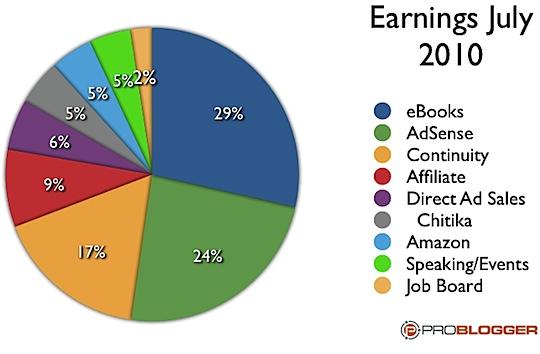 Problogger Income