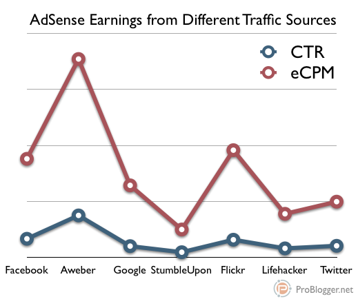 adsense-traffic-sources.png