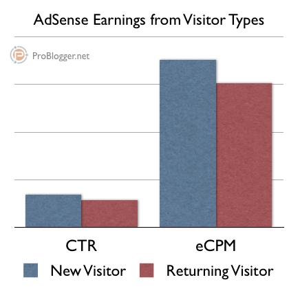 adsense-visitor-types.png