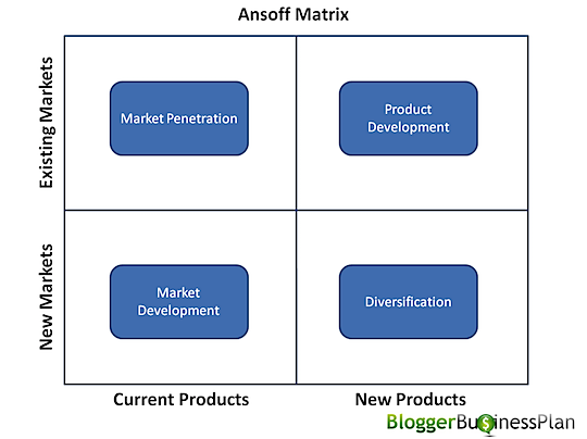 bm ansoff s matrix H&m analysis: ansoff matrix, five forces and pest print i am going to use ansoff's matrix to analyze the main strategic directions followed by the.