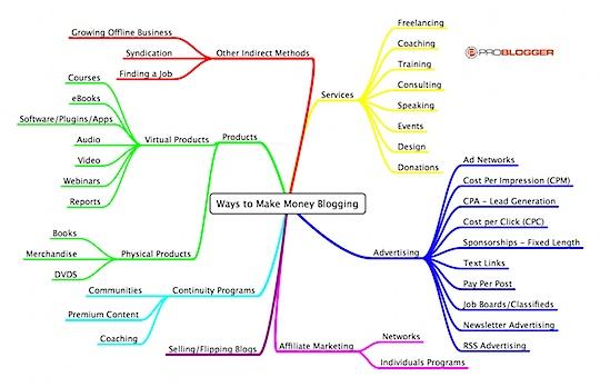 Ways to Make Money Blogging.png