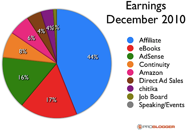 income streams december