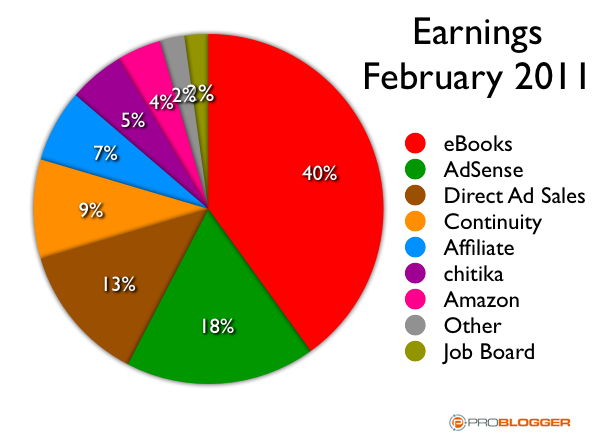 blog income feb11.png