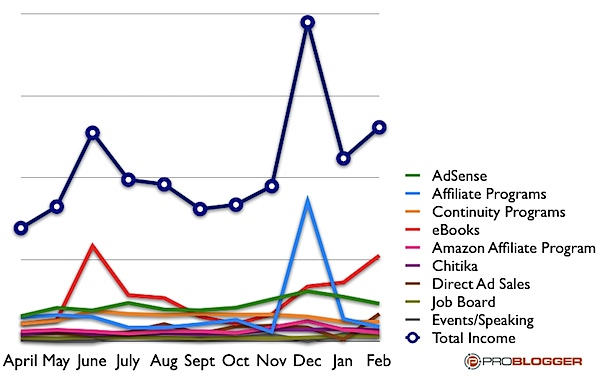monthly-blogging-income.png