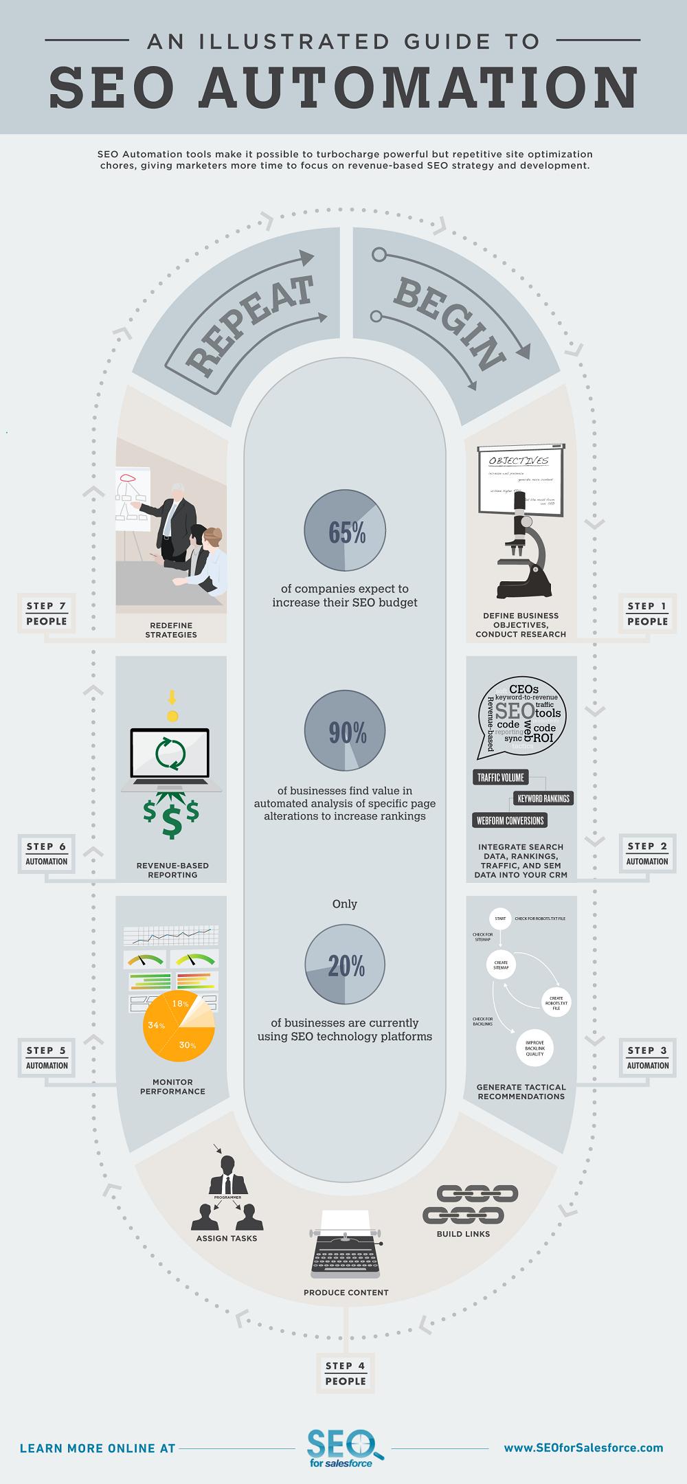 Automatización SEO, infografía