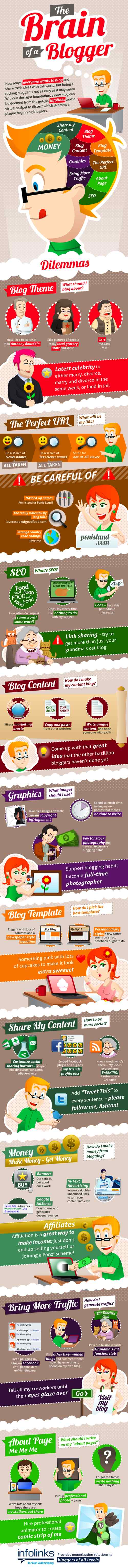 brain of blogger infographics