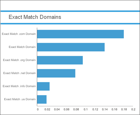 exact match domain correlations