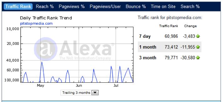 Checking Alexa rank
