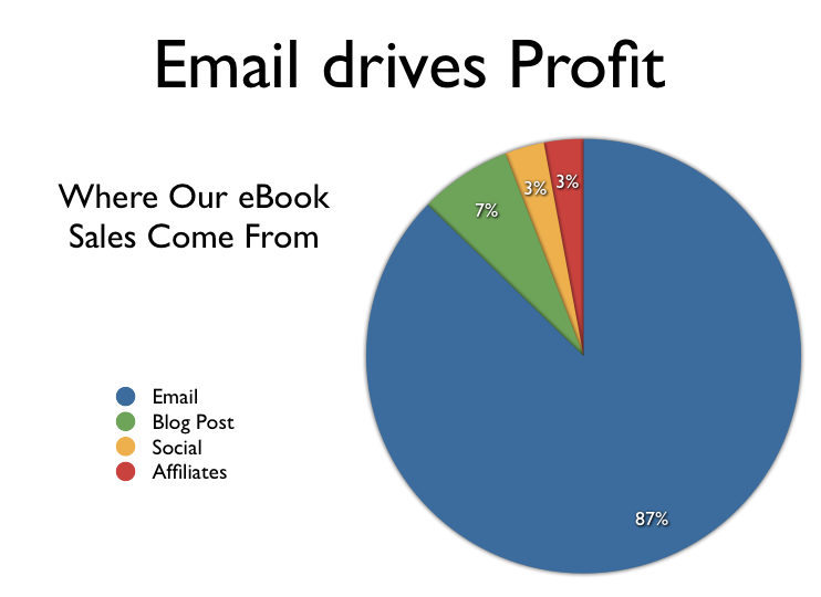 Email conversions on dPS