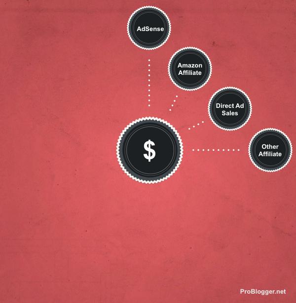 Blogging Income 6