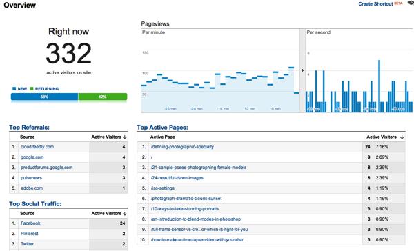 Optimizing posts google real time stats