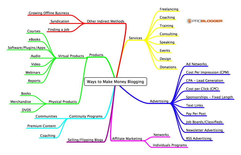rp_Ways-to-Make-Money-Blogging1-1024x659.png
