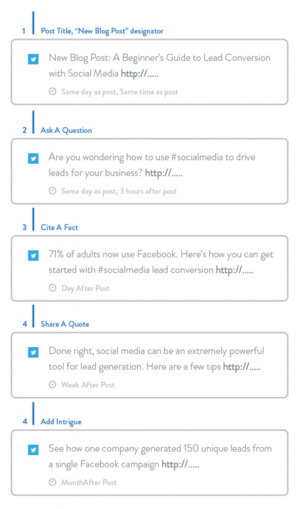 Theme Week: How to Socialize Your Posts for Maximum Effect