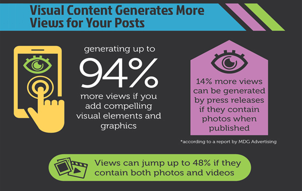 visual content generates more click throughs