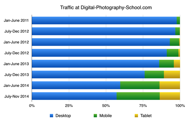 dPS Mobile Desktop Trafic