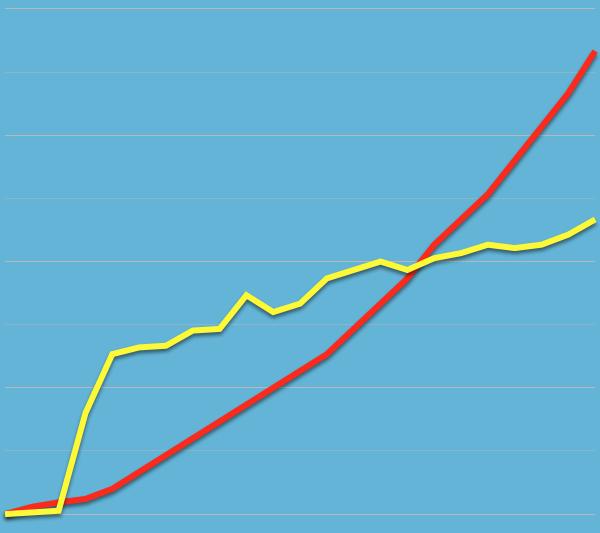 blog traffic comparison