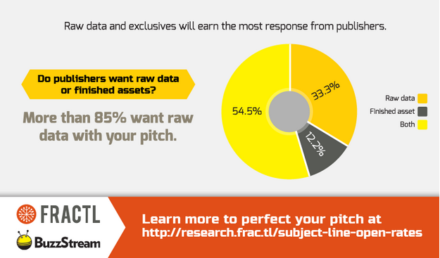 Screen-Shot-2015-01-19-at-4.43.51-pm 500 Top-Tier Publishers Tell You What They Want from Content Marketers