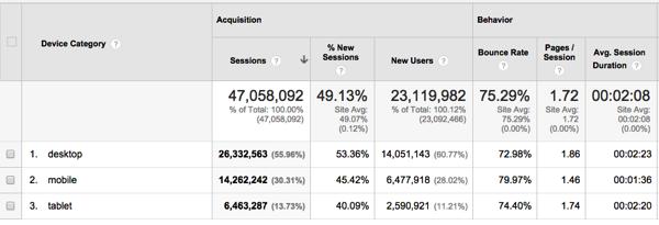 Blogging exercise mobile analysis