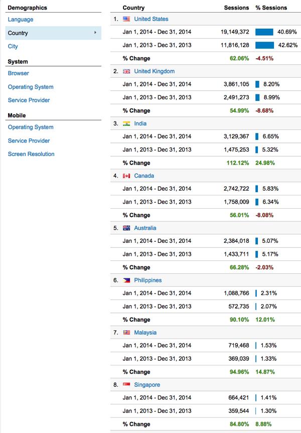 Blogging exercise monthly comparison location